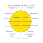 GDP Industrial Property clock 2