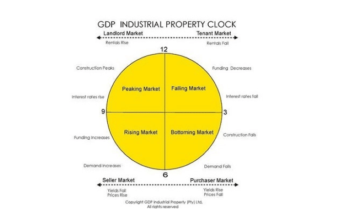 GDP Industrial Property clock 3